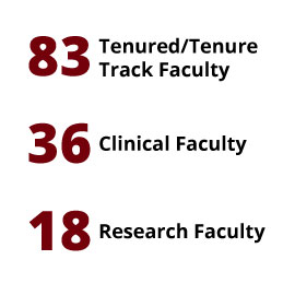 Infographic: 83 Tenured/Tenure Track Faculty, 36 Clinical Faculty, 18 Research Faculty