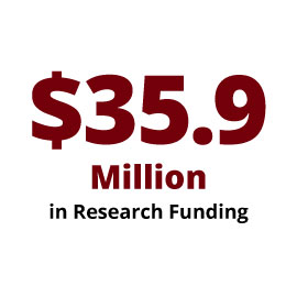 Infographic: $35.9 Million in Research Funding