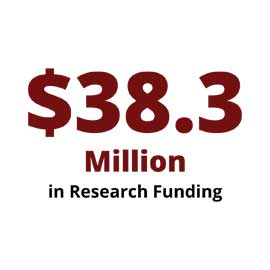 Infographic: $38.3 Million in Research Funding